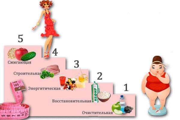 Примерное меню для похудения