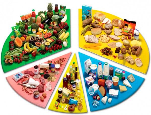 Структура раздельного питания